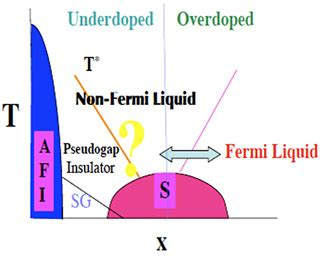 Thesis on condensed matter physics